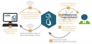 codial mobile intervention bi fonctionnement